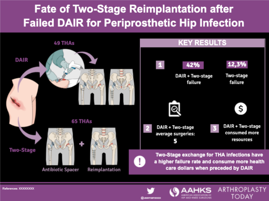 Dair Two-Stage Reimplantation Template 1