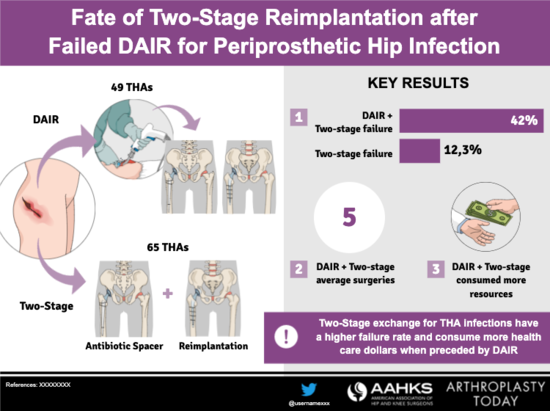 Dair Two-Stage Reimplantation template 2